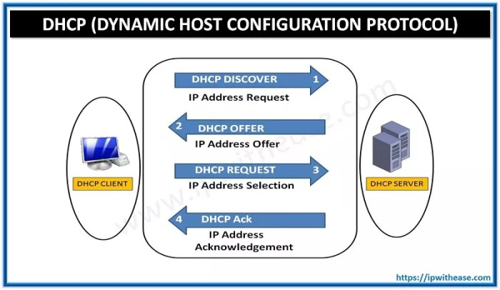 DHCP (DYNAMIC HOST CONFIGURATION PROTOCOL) : EXPLAINED - IP With Ease