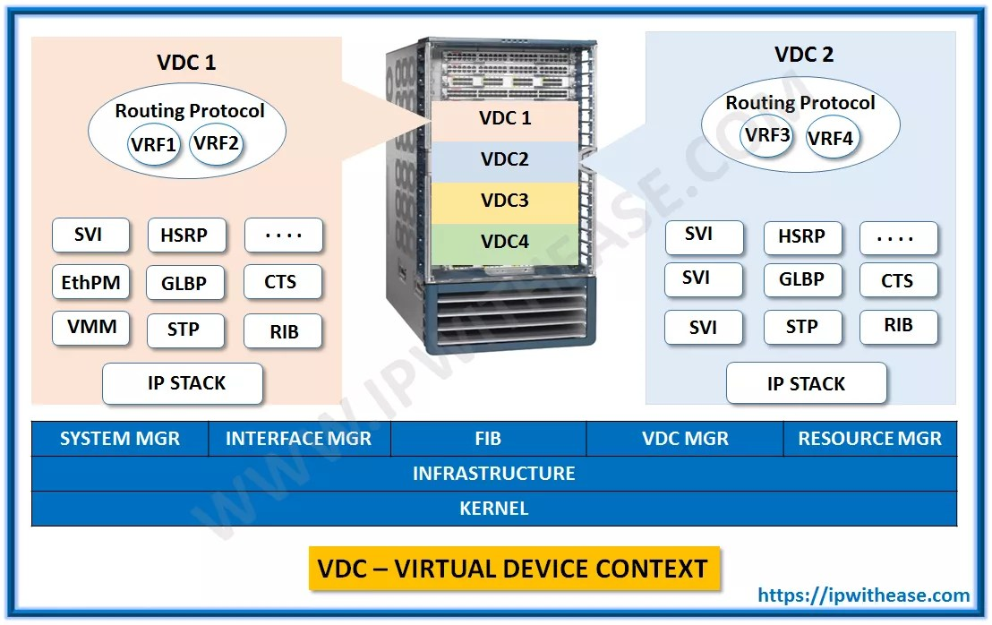 DEFAULT VDC VS ADMIN VDC | IP With Ease