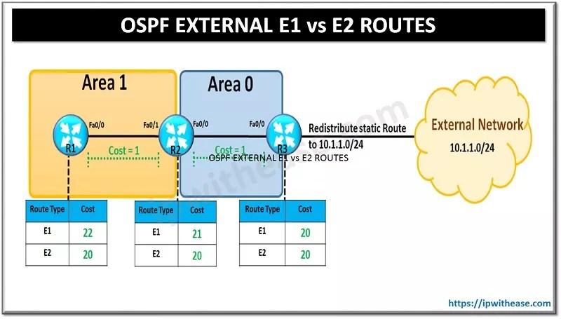 OSPF E1 VS E2