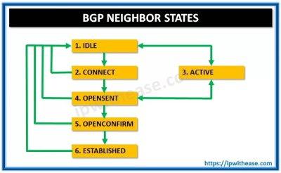BGP neighbor states | IP With Ease | IP With Ease