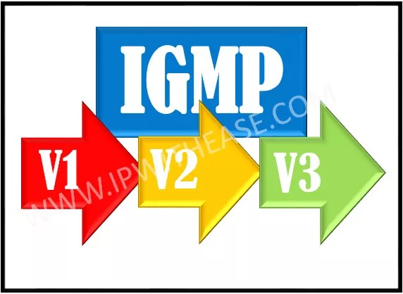 Comparison of IGMPv1, IGMPv2 and IGMPv3 | IP With Ease | IP With Ease