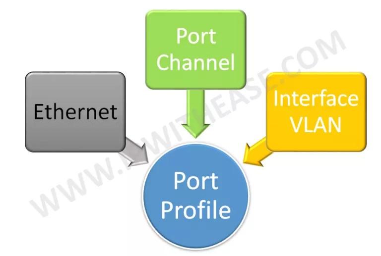 configuring-port-profiles-in-nexus