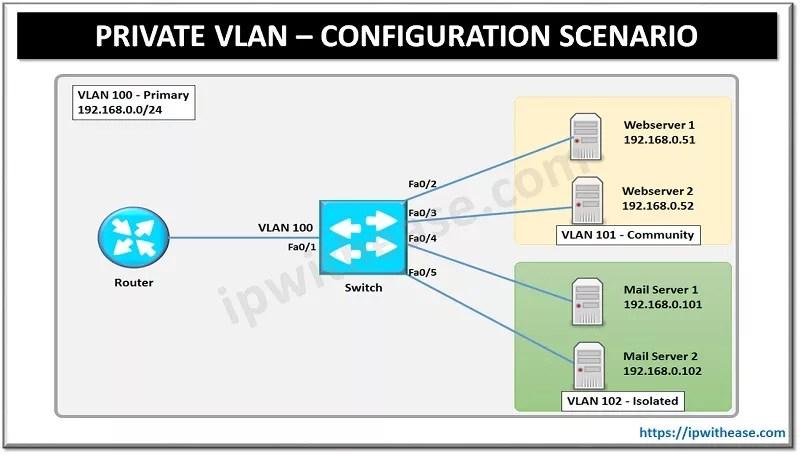 PRIVATE VLAN CONFIGURATION SCENARIO