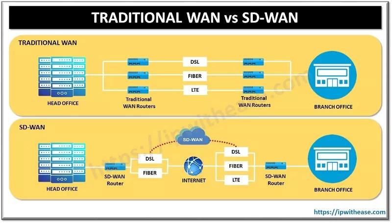 SD WAN vs TRADITIONAL WAN