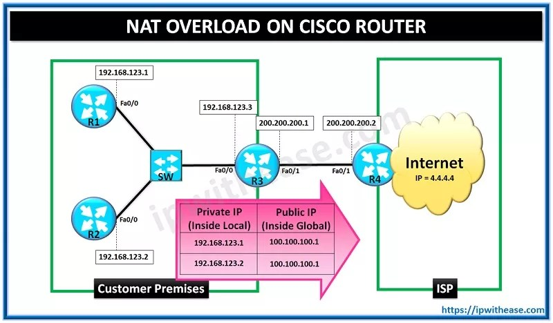 cisco nat overload