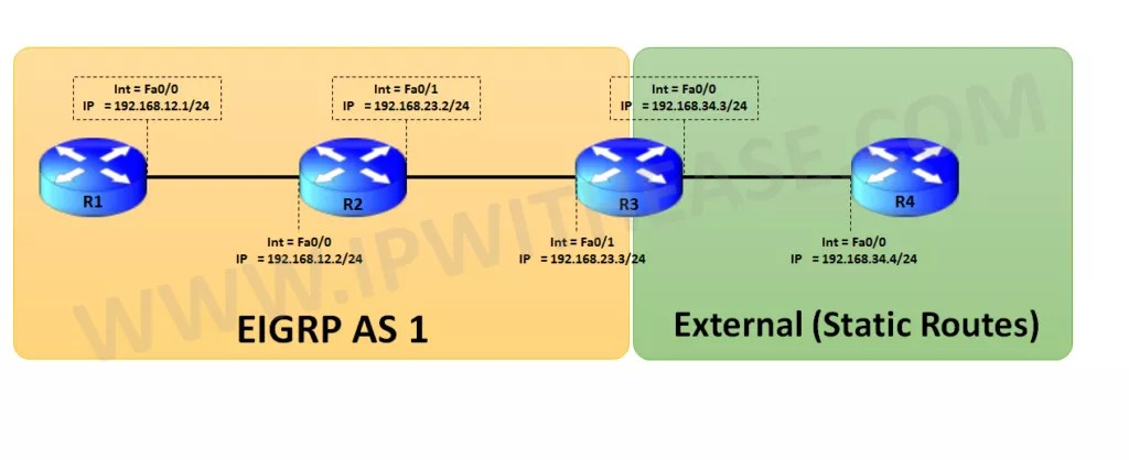 OSPF Stuck in EXSTART – MTU Mismatch (POST) | IP With Ease | IP With