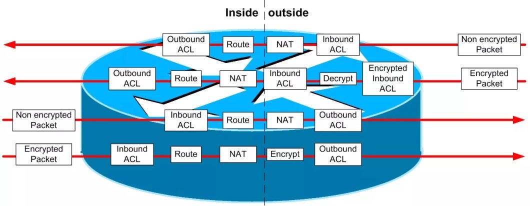 nat-order-of-operation