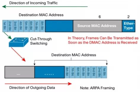 lan-switch-modes-of-operation