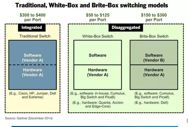 white-box-switching
