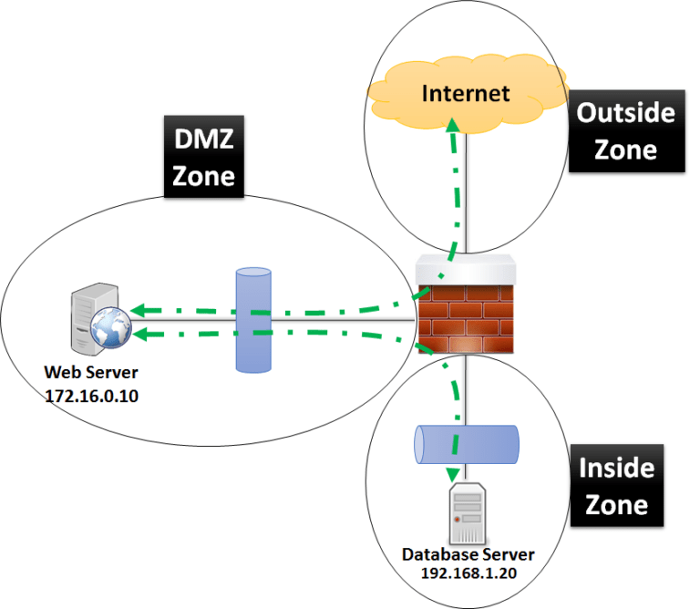 cisco-asa-configuration-for-dmz-to-inside-zone-and-dmz-to-internet-zone-communication