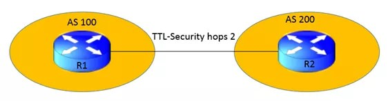 understanding-ttl-security-in-bgp