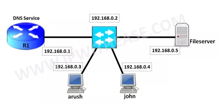 Configure Cisco Router as DNS Server | IP With Ease | IP With Ease