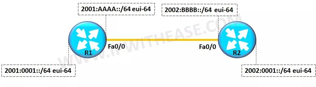 ipv6-ripng-configuration