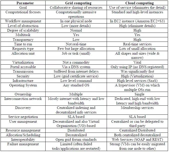 cloud-computing-vs-grid-computing