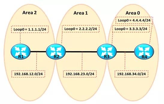 ospf-virtual-link