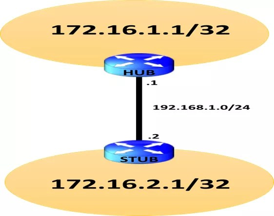junos-configuration-static-routing-for-connecting-to-stub-location-ce-router