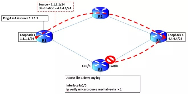unicast reverse path forwarding
