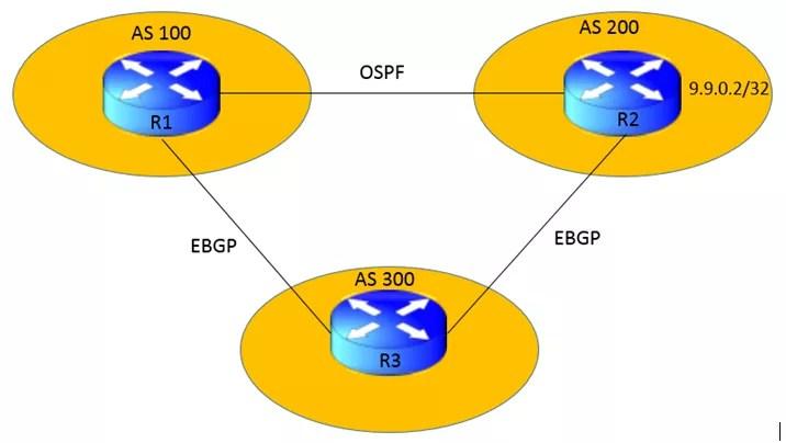 understanding-bgp-backdoor