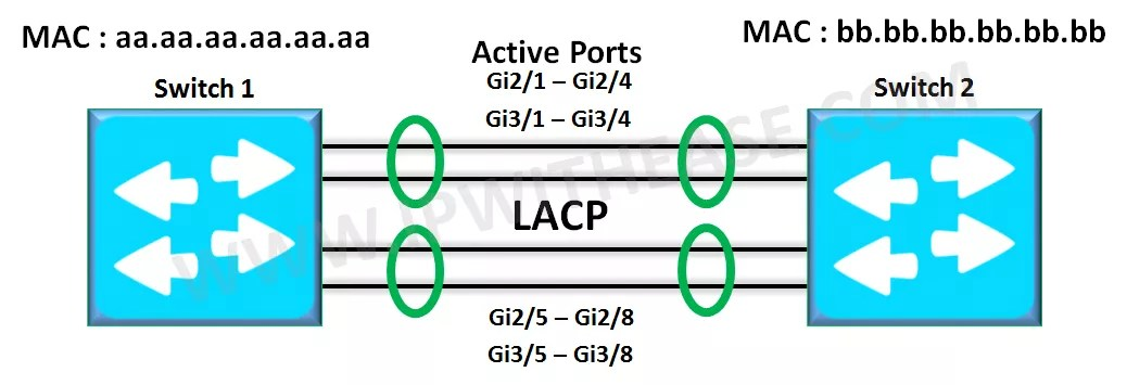 Understanding Link Aggregation with LACP | IP With Ease | IP With Ease