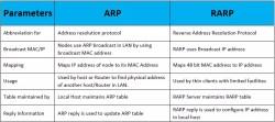 arp-vs-rarp