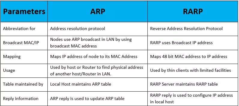 ARP vs RARP | IP With Ease | IP With Ease