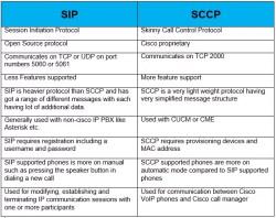 sip-vs-sccp