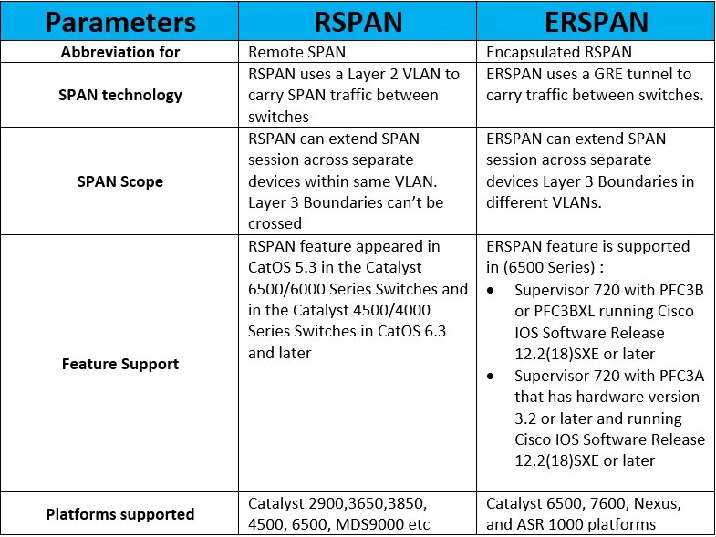 rspan-vs-erspan