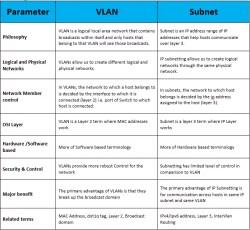 vlan-vs-subnet