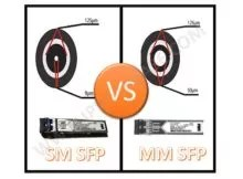 single-mode-sfp-vs-multimode-sfp