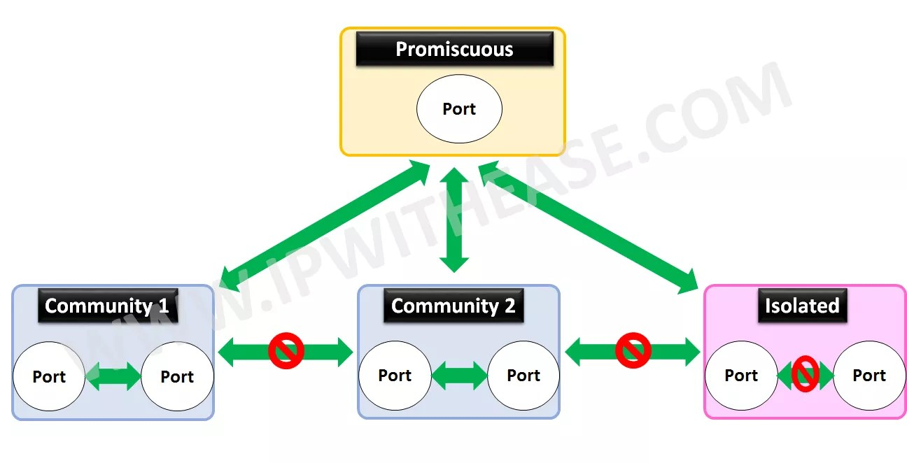concept-of-private-vlan