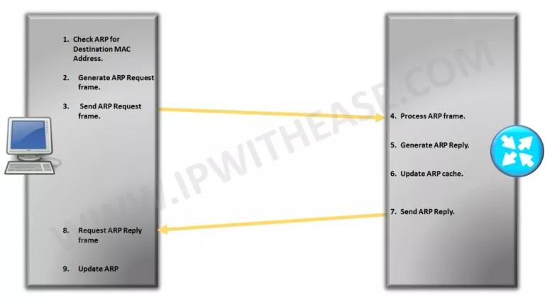 arp-address-resolution-protocol