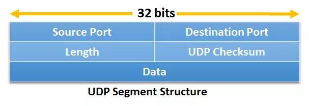 Udp Structure