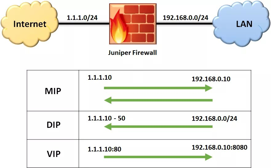 How To Find Port From Ip Address Juniper Switch Juniper