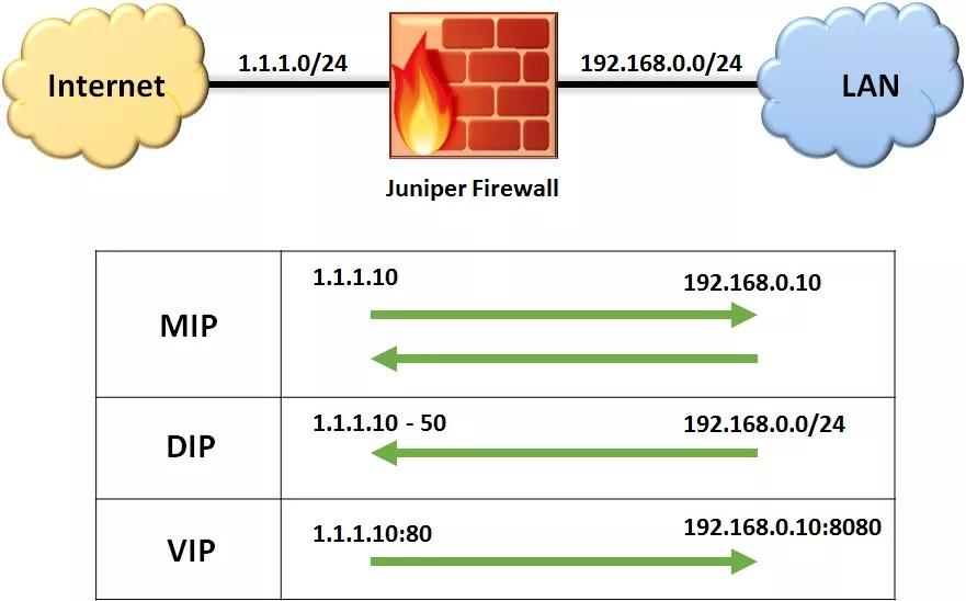 How To Find Port From Ip Address Juniper Switch Juniper