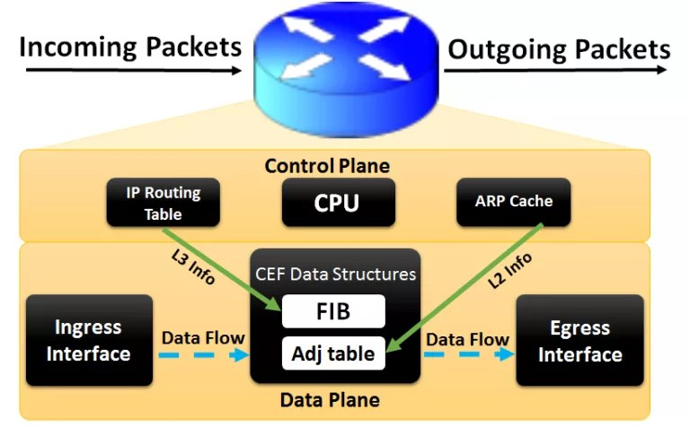 Cisco Express Forwarding – CEF | IP With Ease | IP With Ease