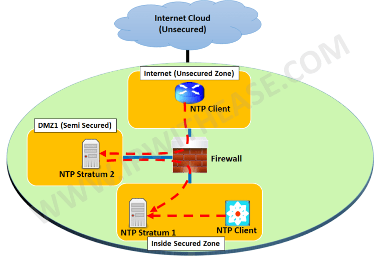 ntp-network-time-protocol