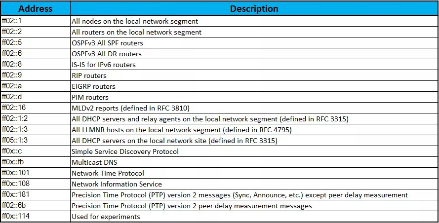 Well-Known Multicast Addresses | IP With Ease | IP With Ease