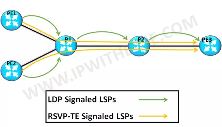 2 commonly used terms in MPLS are LDP and RSVP-TE. While the former relates to easy provisioning in MPLS setup, the latter i.e. RSVP-TE is related to guarantee bandwidth for traffic communication. LDP setups LSPs based on routing data, whereas RSVP setups additional traffic engineered LSPs. LDP is abbreviation for Label Distribution Protocol that defines a set of process and messages by which one LSR (Label Switched Router) informs another of the label bindings. LSR further establishes label switched paths through a network by mapping network layer routing information to data-link layer path .In case of MPLS LDP , Label bindings is established automatically for specific FECs (behaviour is different by different vendors). RSVP-TE is used to establish MPLS transport LSPs for meeting traffic engineering requirements. It is mainly used to provide QoS and load balancing across the network including optical Core network. The RSVP-TE (traffic extension) protocol is an addition to the RSVP protocol with extensions to allow it to set up optical paths in an agile optical network. RSVP is the primary choice if we need to perform Traffic Engineering ie FRR, DiffServ-TE, Explicit Routing etc. Below table differentiates between MPLS LDP and RSVP(-TE) –