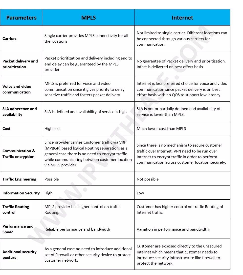 mpls-vs-internet