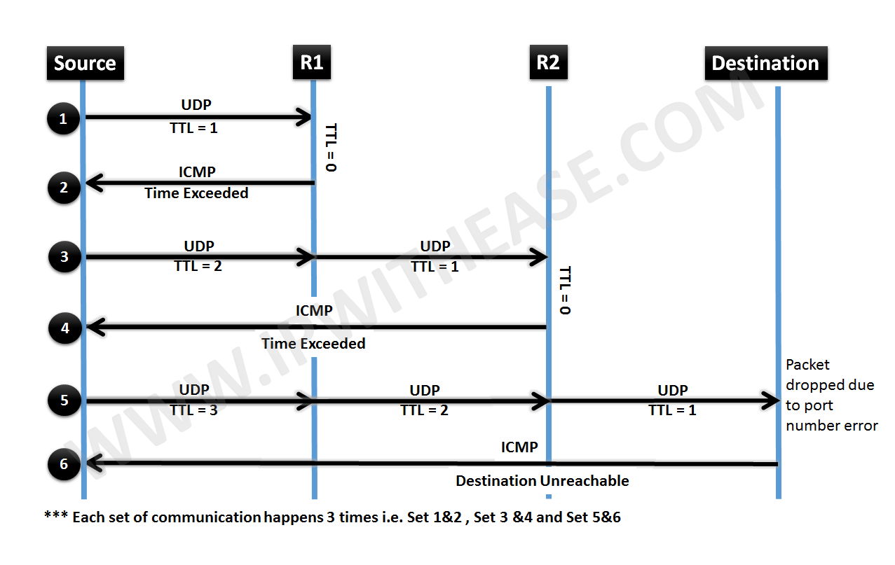 how-traceroute-works