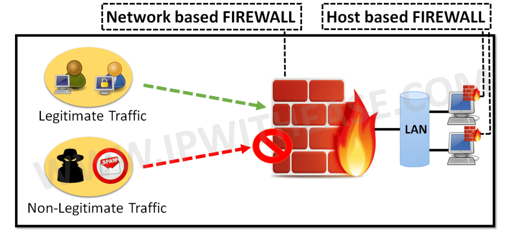 Network Based Firewall