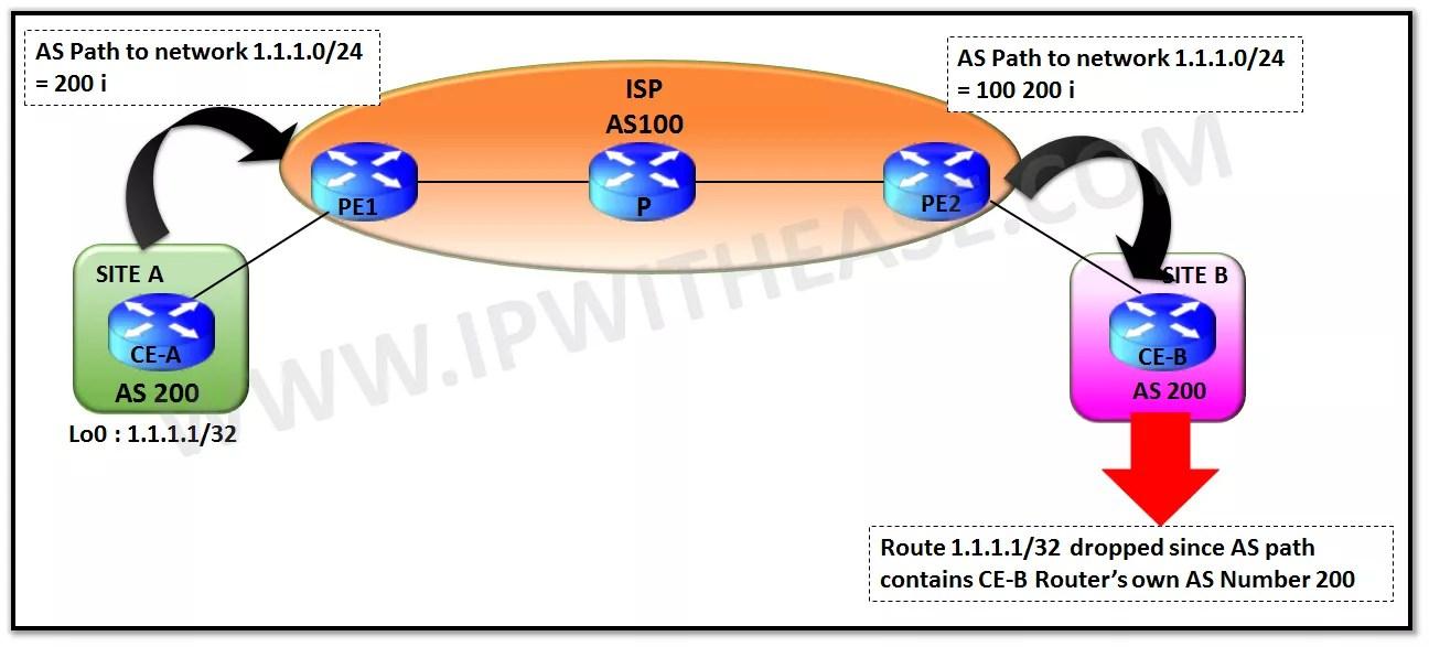 s-override-vs-allowas-in