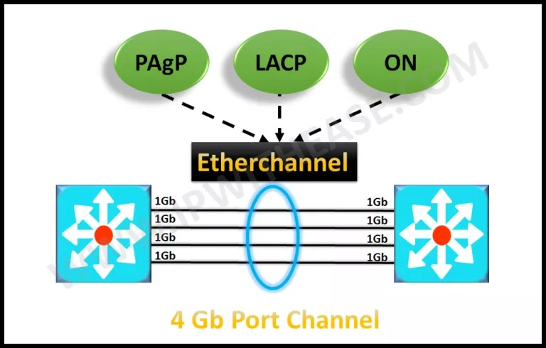 Etherchannel modes – PAGP, LACP and ON | IP With Ease | IP With Ease
