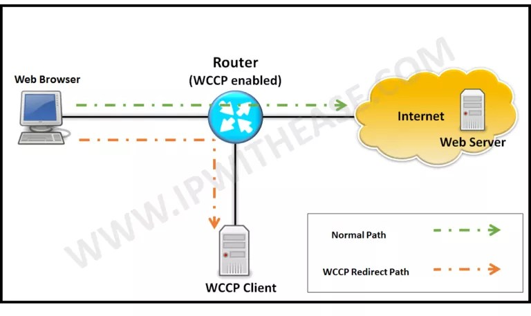 Checkpoint Firewall 50 Interview Questions | IP With Ease | IP With Ease