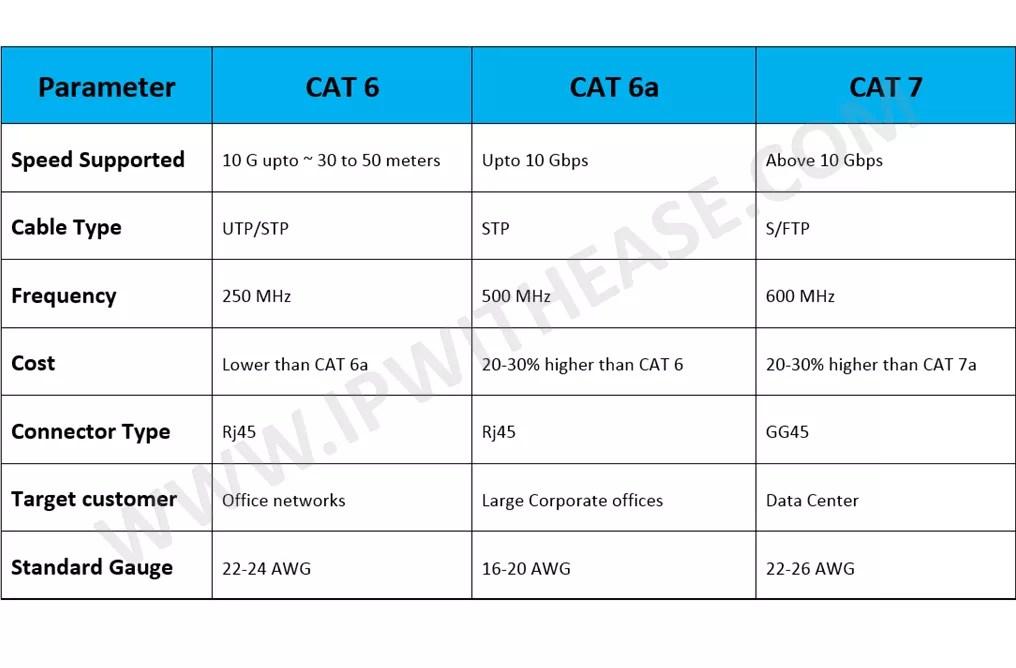 CAT 6 vs CAT 7 vs CAT 6A