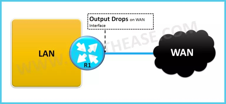 High Output drops on Interface   IP With Ease   IP With Ease