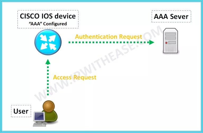 aaa authentication login