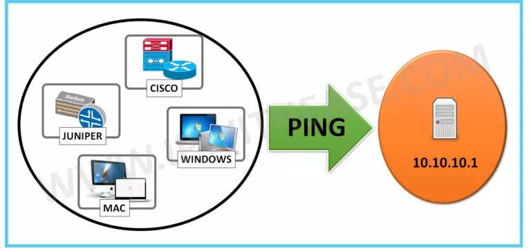 cisco ping command continuous
