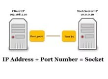 Ports and Socket Explanation
