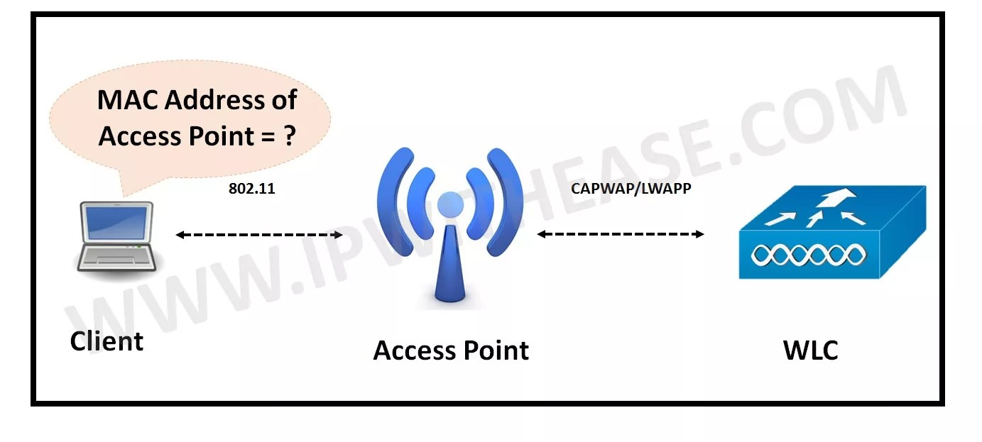 Datto Networking: Finding the BSSID of an Access Point